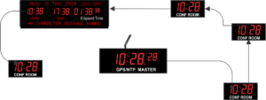 Wired Master clock and synchronized slaves