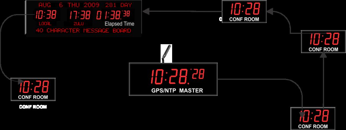 Compare Wired Vs Wireless Synchronized Network Clock