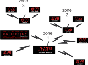 WIRELESS-DIGITAL-synchronized-CLOCK-SYSTEM