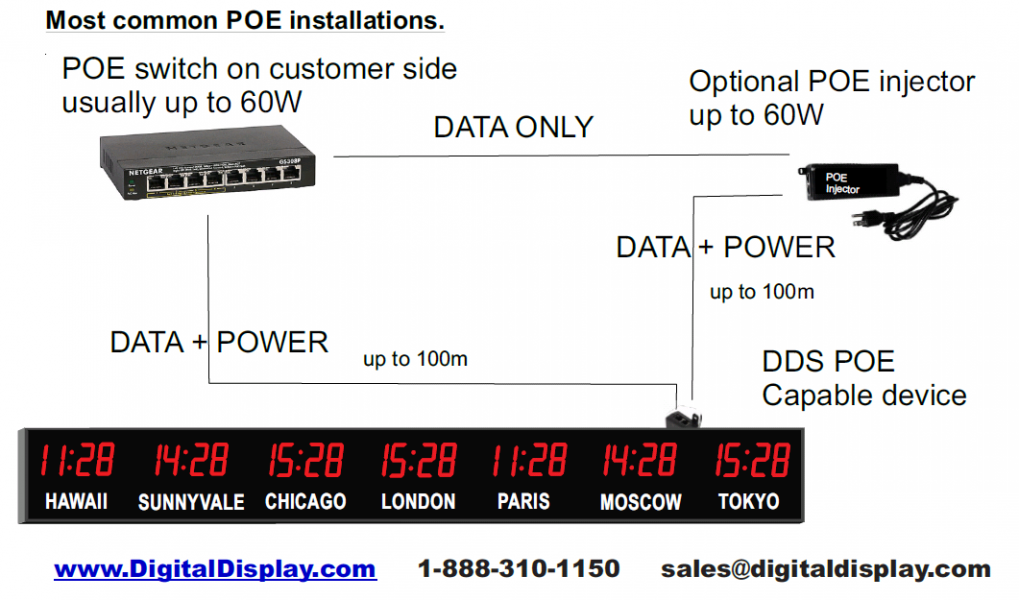 Digital Display POE clock system for schools, hospital small and large offices